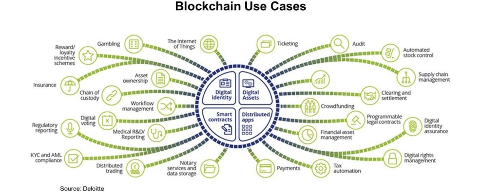 blockchain_usecases