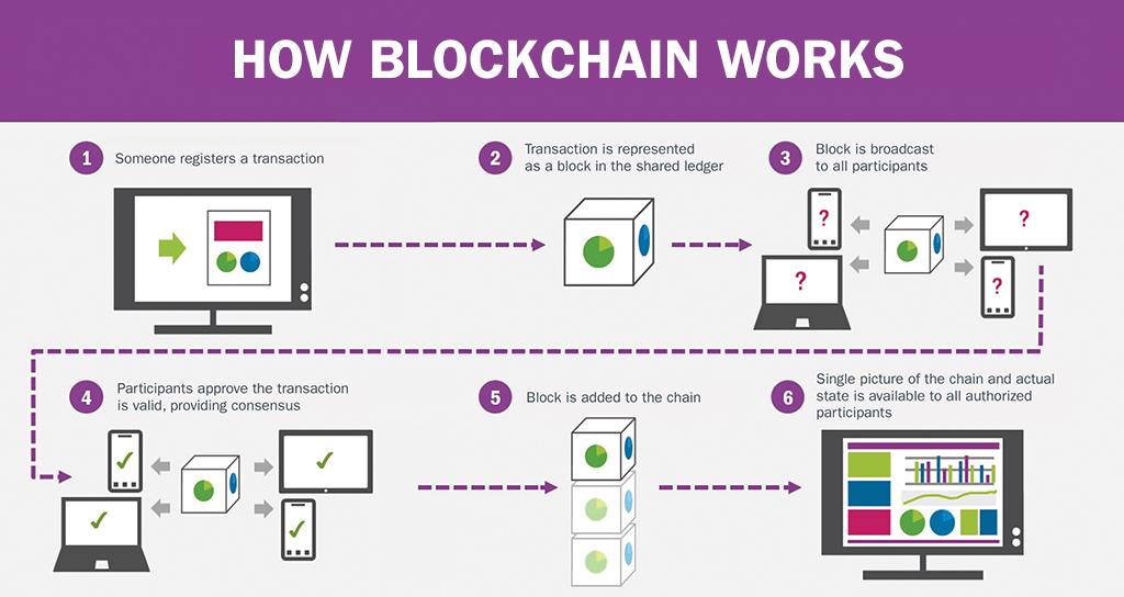 blockchain_working